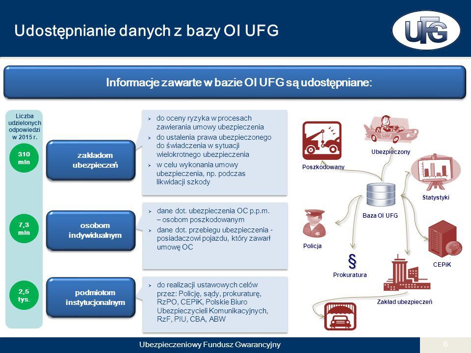 Ubezpieczeniowy Fundusz Gwarancyjny 6 Informacje zawarte w bazie OI UFG są udostępniane:  dane dot.
