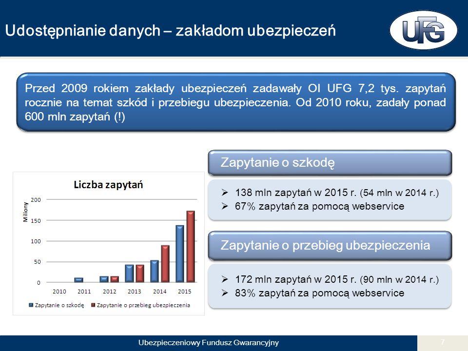 Ubezpieczeniowy Fundusz Gwarancyjny 7 Udostępnianie danych – zakładom ubezpieczeń Zapytanie o szkodę  138 mln zapytań w 2015 r.