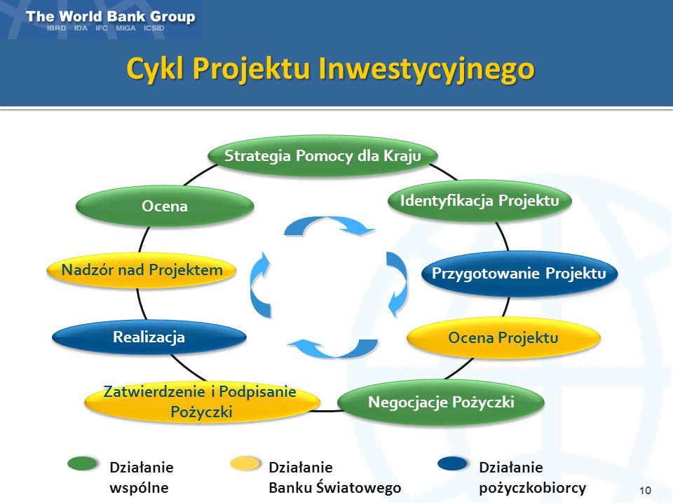 Cykl Projektu Inwestycyjnego Działanie Banku Światowego Działanie wspólne Działanie pożyczkobiorcy Strategia Pomocy dla Kraju Identyfikacja Projektu Przygotowanie Projektu Ocena Projektu Negocjacje Pożyczki Zatwierdzenie i Podpisanie Pożyczki Zatwierdzenie i Podpisanie Pożyczki Nadzór nad Projektem Realizacja Ocena 10