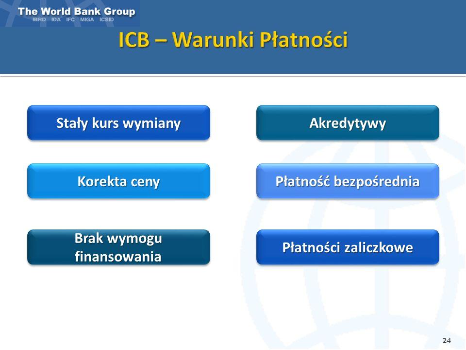 24 Stały kurs wymiany Korekta ceny Brak wymogu finansowania Płatności zaliczkowe AkredytywyAkredytywy Płatność bezpośrednia