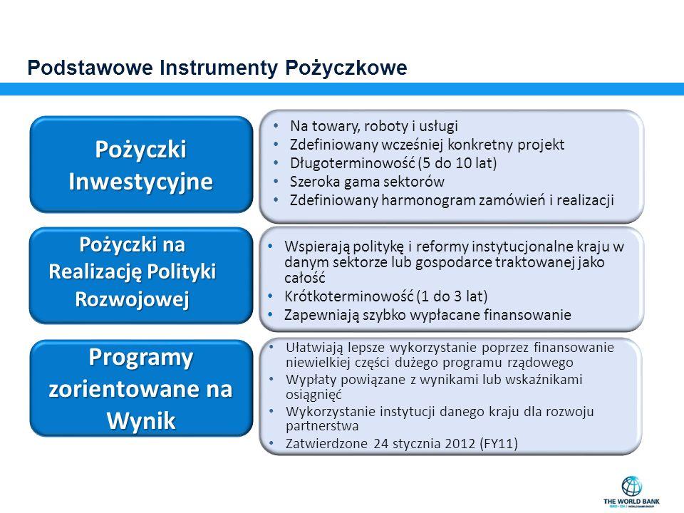 Podstawowe Instrumenty Pożyczkowe Pożyczki Inwestycyjne Pożyczki na Realizację Polityki Rozwojowej Programy zorientowane na Wynik Na towary, roboty i