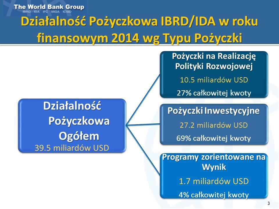 Działalność Pożyczkowa IBRD/IDA w roku finansowym 2014 wg Typu Pożyczki Działalność Pożyczkowa Ogółem 39.5 miliardów USD Pożyczki na Realizację Polityki Rozwojowej 10.5 miliardów USD 27% całkowitej kwoty Pożyczki Inwestycyjne 27.2 miliardów USD 69% całkowitej kwoty Programy zorientowane na Wynik 1.7 miliardów USD 4% całkowitej kwoty 3