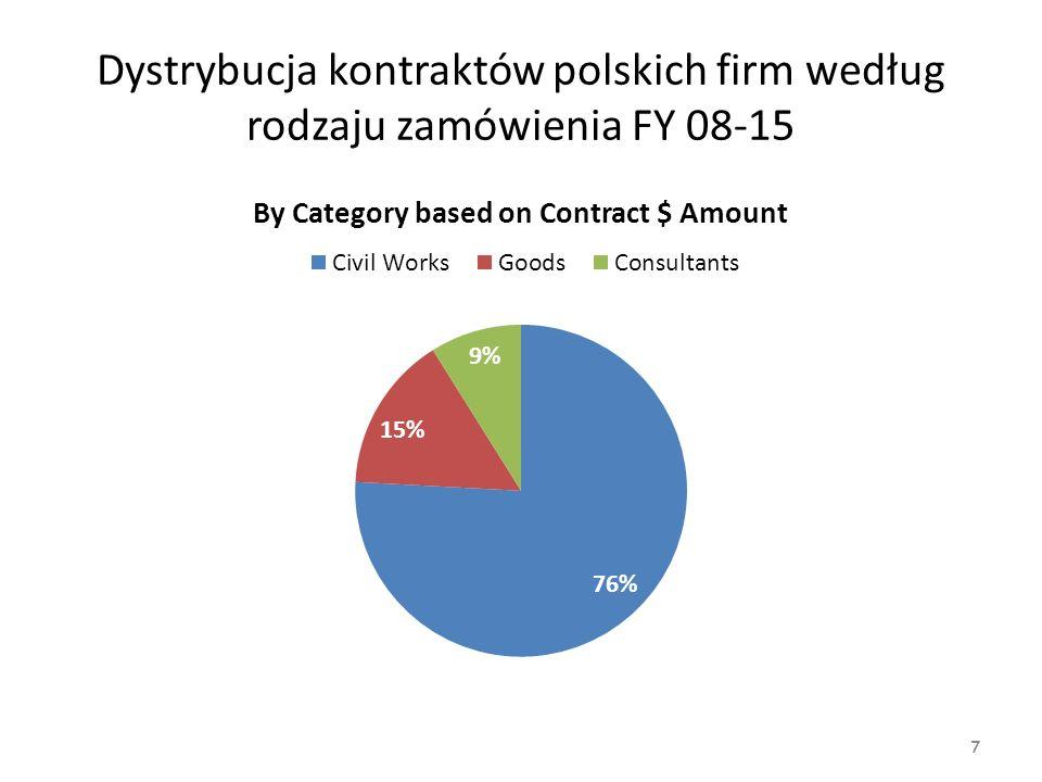 Dystrybucja kontraktów polskich firm według rodzaju zamówienia FY 08-15 7