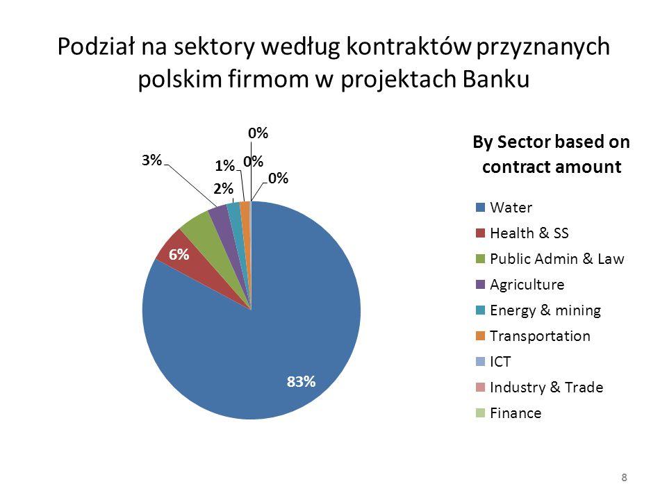 Podział na sektory według kontraktów przyznanych polskim firmom w projektach Banku 8