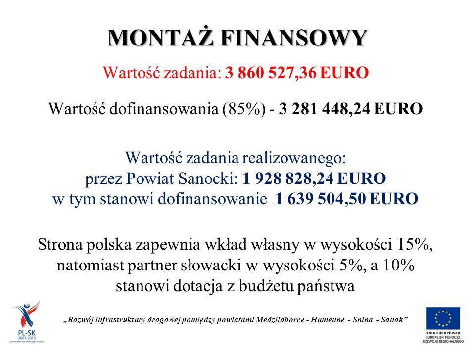 """MONTAŻ FINANSOWY Wartość zadania: 3 860 527,36 EURO Wartość dofinansowania (85%) - 3 281 448,24 EURO Wartość zadania realizowanego: przez Powiat Sanocki: 1 928 828,24 EURO w tym stanowi dofinansowanie 1 639 504,50 EURO Strona polska zapewnia wkład własny w wysokości 15%, natomiast partner słowacki w wysokości 5%, a 10% stanowi dotacja z budżetu państwa """"Rozwój infrastruktury drogowej pomiędzy powiatami Medzilaborce - Humenne - Snina - Sanok"""