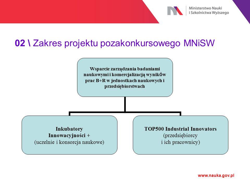 02 \ Zakres projektu pozakonkursowego MNiSW www.nauka.gov.pl Wsparcie zarządzania badaniami naukowymi i komercjalizacją wynik ó w prac B+R w jednostka