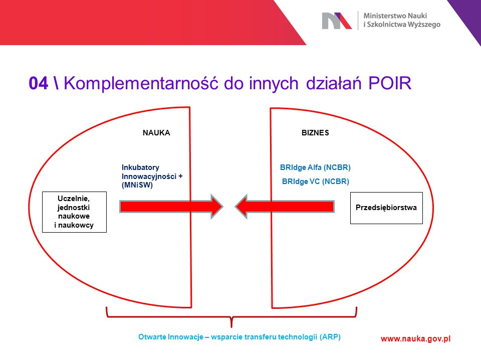 04 \ Komplementarność do innych działań POIR www.nauka.gov.pl Uczelnie, jednostki naukowe i naukowcy Przedsiębiorstwa NAUKABIZNES Inkubatory Innowacyjności + (MNiSW) BRIdge Alfa (NCBR) BRIdge VC (NCBR) Otwarte Innowacje – wsparcie transferu technologii (ARP)
