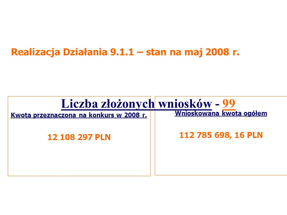 Wnioskowana kwota ogółem 112 785 698, 16 PLN Kwota przeznaczona na konkurs w 2008 r.