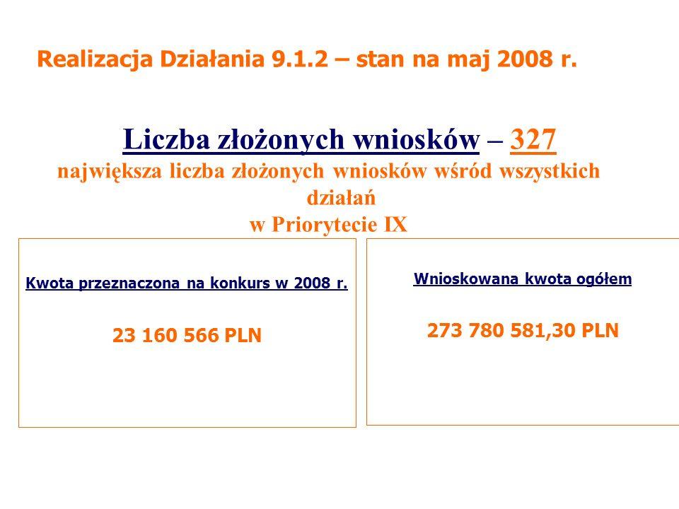 Wnioskowana kwota ogółem 273 780 581,30 PLN Kwota przeznaczona na konkurs w 2008 r.