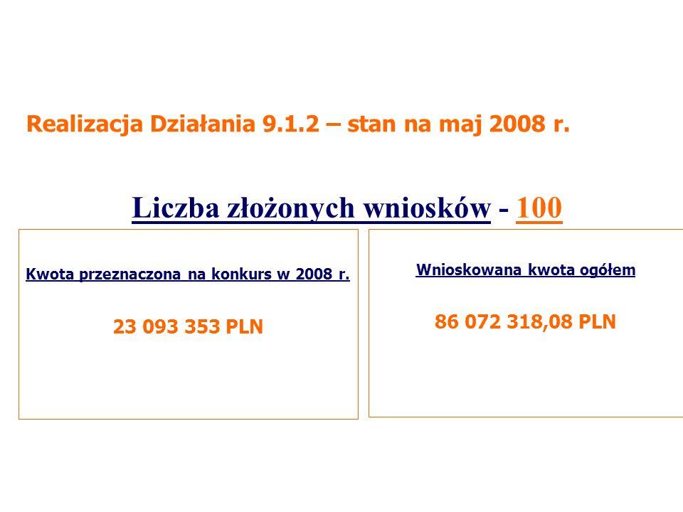 Wnioskowana kwota ogółem 86 072 318,08 PLN Kwota przeznaczona na konkurs w 2008 r.