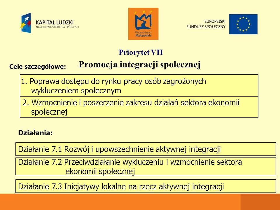 Priorytet VII Promocja integracji społecznej 1.