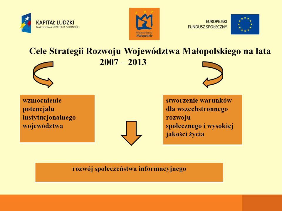 Cele Strategii Rozwoju Województwa Małopolskiego na lata 2007 – 2013 stworzenie warunków dla wszechstronnego rozwoju społecznego i wysokiej jakości życia wzmocnienie potencjału instytucjonalnego województwa rozwój społeczeństwa informacyjnego