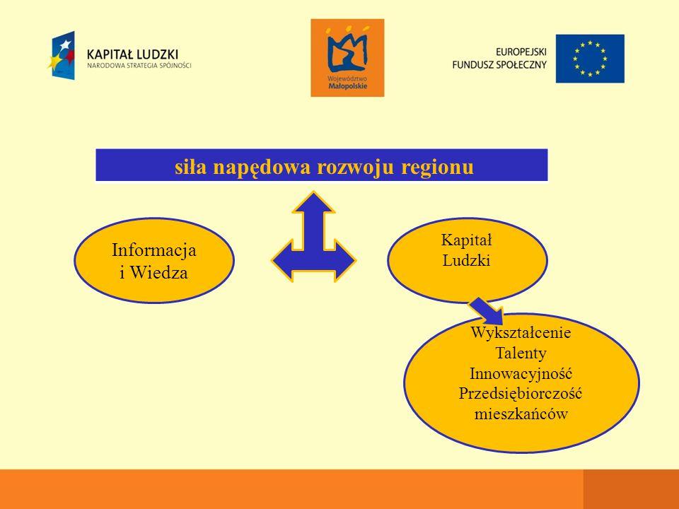 Informacja i Wiedza Kapitał Ludzki Wykształcenie Talenty Innowacyjność Przedsiębiorczość mieszkańców siła napędowa rozwoju regionu