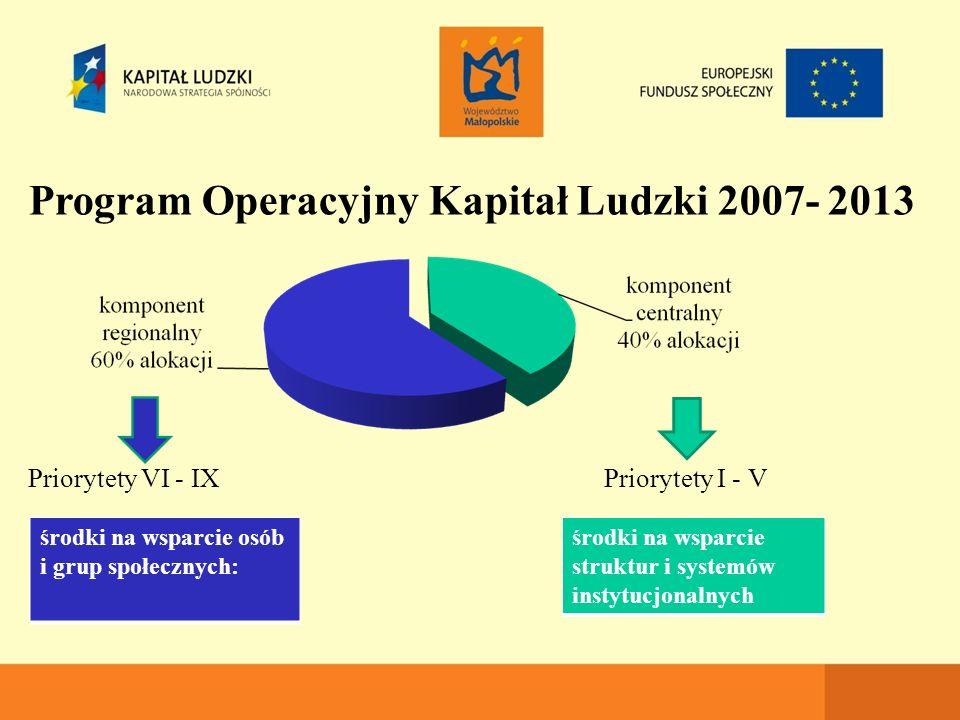 Program Operacyjny Kapitał Ludzki 2007- 2013 Priorytety VI - IX Priorytety I - V ) środki na wsparcie struktur i systemów instytucjonalnych środki na wsparcie osób i grup społecznych: