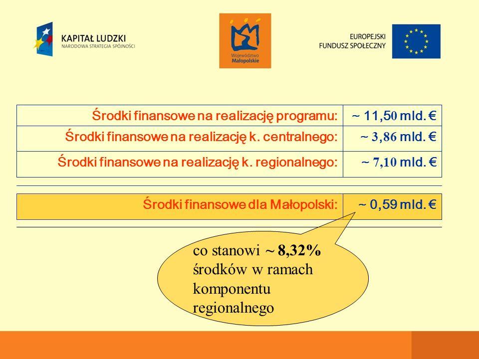 ~ 3, 86 mld. €Środki finansowe na realizację k. centralnego: ~ 11,5 0 mld.