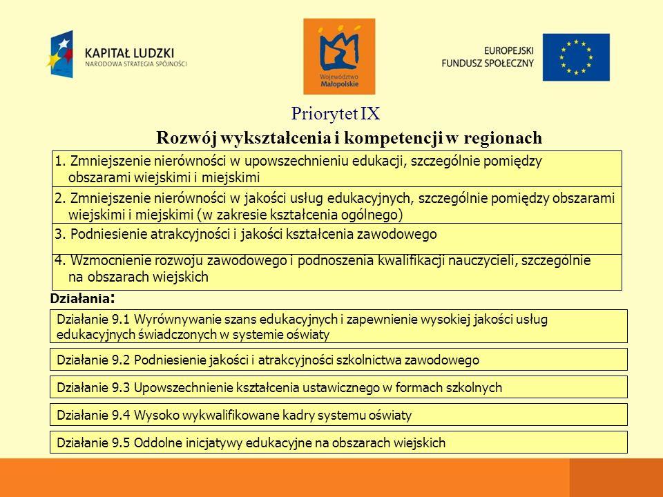 Priorytet IX Rozwój wykształcenia i kompetencji w regionach Działania : Działanie 9.1 Wyrównywanie szans edukacyjnych i zapewnienie wysokiej jakości usług edukacyjnych świadczonych w systemie oświaty Działanie 9.2 Podniesienie jakości i atrakcyjności szkolnictwa zawodowego Działanie 9.3 Upowszechnienie kształcenia ustawicznego w formach szkolnych Działanie 9.4 Wysoko wykwalifikowane kadry systemu oświaty Działanie 9.5 Oddolne inicjatywy edukacyjne na obszarach wiejskich 1.