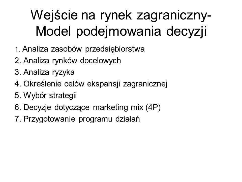 Wejście na rynek zagraniczny- Model podejmowania decyzji 1.