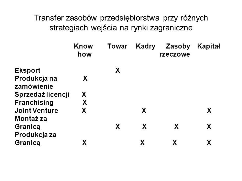 Transfer zasobów przedsiębiorstwa przy różnych strategiach wejścia na rynki zagraniczne Know Towar Kadry Zasoby Kapitał how rzeczowe Eksport X Produkcja na X zamówienie Sprzedaż licencji X Franchising X Joint Venture X X X Montaż za Granicą X X X X Produkcja za Granicą X X X X