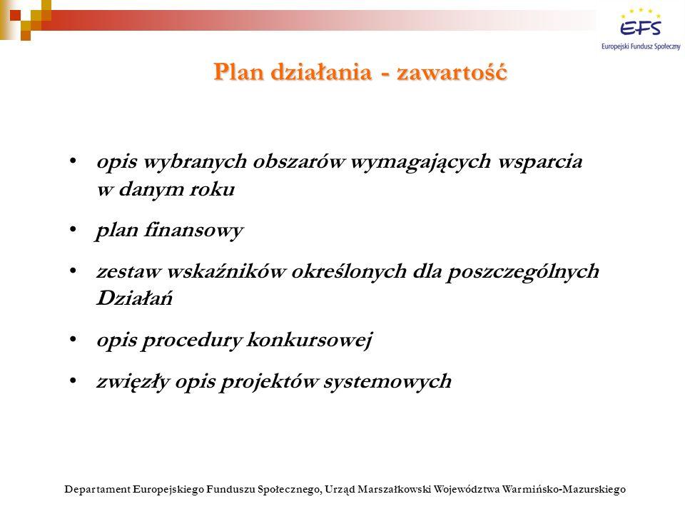opis wybranych obszarów wymagających wsparcia w danym roku plan finansowy zestaw wskaźników określonych dla poszczególnych Działań opis procedury konk