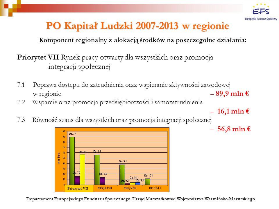 PO Kapitał Ludzki 2007-2013w regionie PO Kapitał Ludzki 2007-2013 w regionie Komponent regionalny z alokacją środków na poszczególne działania: Priory