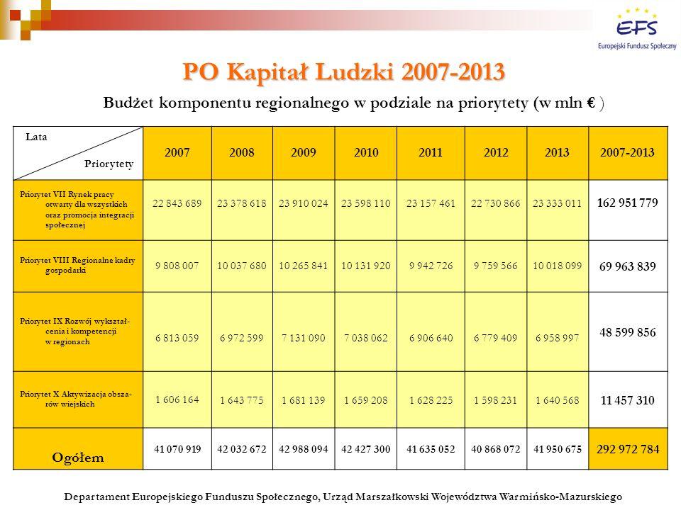PO Kapitał Ludzki 2007-2013 PO Kapitał Ludzki 2007-2013 Budżet komponentu regionalnego w podziale na priorytety (w mln € ) Departament Europejskiego F