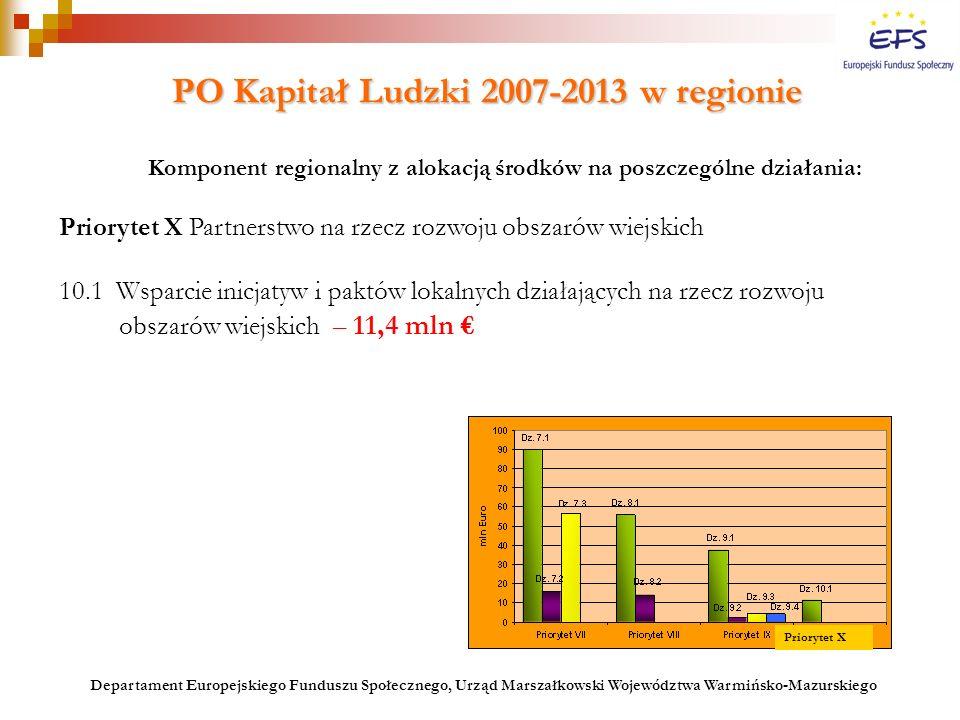 PO Kapitał Ludzki 2007-2013 w regionie PO Kapitał Ludzki 2007-2013 w regionie Komponent regionalny z alokacją środków na poszczególne działania: Prior