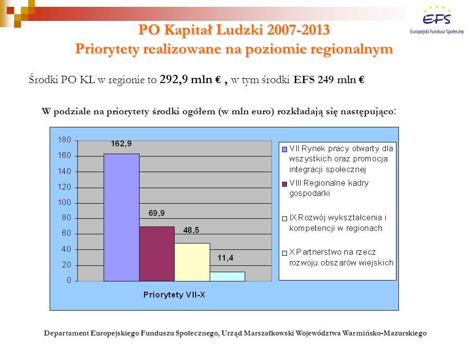 PO Kapitał Ludzki 2007-2013 Priorytety realizowane na poziomie regionalnym Środki PO KL w regionie to 292,9 mln €, w tym środki EFS 249 mln € W podzia