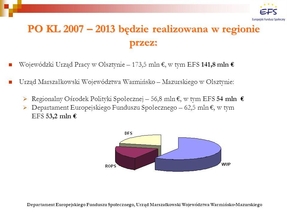 PO KL 2007 – 2013 będzie realizowana w regionie przez: Wojewódzki Urząd Pracy w Olsztynie – 173,5 mln €, w tym EFS 141,8 mln € Urząd Marszałkowski Woj