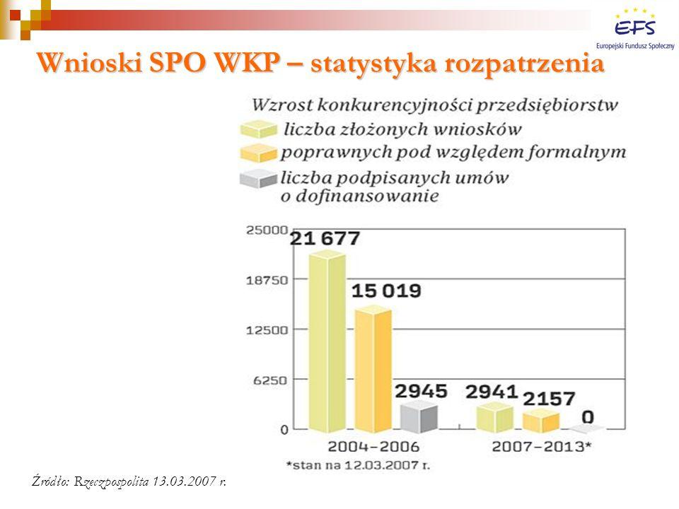 Wnioski SPO WKP – statystyka rozpatrzenia Źródło: Rzeczpospolita 13.03.2007 r.