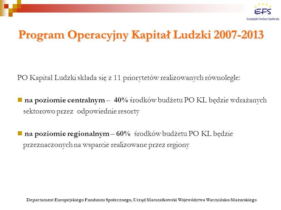 PO Kapitał Ludzki 2007-2013 Priorytety realizowane na poziomie regionalnym Priorytet IX Rozwój wykształcenia i kompetencji w regionach 9.3 Upowszechnienie kształcenia ustawicznego  Projekty konkursowe: - kampanie informacyjne w zakresie korzyści płynących z podwyższania lub uzupełniania posiadanych kwalifikacji - programy skierowane do osób dorosłych zainteresowanych uzupełnieniem lub podwyższeniem swoich kwalifikacji w formach szkolnych - programy potwierdzania kwalifikacji ogólnych i zawodowych zdobytych w sposób poza formalny i nieformalny - usługi doradcze w zakresie wyboru ścieżki kształcenia w kontekście potrzeb regionalnego lub lokalnego rynku - wsparcie dla placówek kształcenia ustawicznego, praktycznego i doskonalenia zawodowego ukierunkowane na : * monitorowanie potrzeb oraz rozszerzanie lub dostosowywanie oferty edukacyjnej do potrzeb regionalnego i lokalnego rynku pracy * podwyższanie jakości oferty edukacyjnej * rozwój innowacyjnych form kształcenia ustawicznego, w tym również e-learningu Ostateczni odbiorcy: wszystkie podmioty Departament Europejskiego Funduszu Społecznego, Urząd Marszałkowski Województwa Warmińsko-Mazurskiego