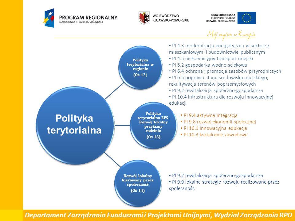 Polityka terytorialna w regionie (Oś 12) Polityka terytorialna EFS- Rozwój lokalny przyjazny rodzinie (Oś 13) Rozwój lokalny kierowany przez społeczność (Oś 14) Polityka terytorialna PI 4.3 modernizacja energetyczna w sektorze mieszkaniowym i budownictwie publicznym PI 4.5 niskoemisyjny transport miejski PI 6.2 gospodarka wodno-ściekowa PI 6.4 ochrona i promocja zasobów przyrodniczych PI 6.5 poprawa stanu środowiska miejskiego, rekultywacja terenów poprzemysłowych PI 9.2 rewitalizacja społeczno-gospodarcza PI 10.4 infrastruktura dla rozwoju innowacyjnej edukacji PI 9.4 aktywna integracja PI 9.8 rozwój ekonomii społecznej PI 10.1 innowacyjna edukacja PI 10.3 kształcenie zawodowe PI 9.2 rewitalizacja społeczno-gospodarcza PI 9.9 lokalne strategie rozwoju realizowane przez społeczność