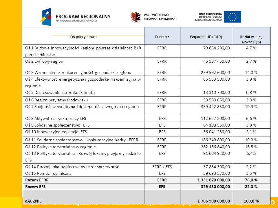Departament Zarządzania Funduszami i Projektami Unijnymi, Wydział Zarządzania RPO Oś priorytetowaFunduszWsparcie UE (EUR) Udział w całej Alokacji (%) Oś 1 Budowa innowacyjności regionu poprzez działalność B+R przedsiębiorstw EFRR79 864 200,004,7 % Oś 2 Cyfrowy regionEFRR46 587 450,002,7 % Oś 3 Wzmocnienie konkurencyjności gospodarki regionu EFRR239 592 600,0014,0 % Oś 4 Efektywność energetyczna i gospodarka niskoemisyjna w regionie EFRR66 553 500,003,9 % Oś 5 Dostosowanie do zmian klimatuEFRR13 310 700,000,8 % Oś 6 Region przyjazny środowiskuEFRR50 580 660,003,0 % Oś 7 Spójność wewnętrzna i dostępność zewnętrzna regionuEFRR339 422 850,0019,9 % Oś 8 Aktywni na rynku pracy EFSEFS112 627 300,006,6 % Oś 9 Solidarne społeczeństwo EFSEFS64 198 530,003,8 % Oś 10 Innowacyjna edukacja EFSEFS36 041 280,002,1 % Oś 11 Solidarne społeczeństwo i konkurencyjne kadry - EFRREFRR186 349 800,0010,9 % Oś 12 Polityka terytorialna w regionieEFRR282 186 840,0016,5 % Oś 13 Polityka terytorialna - Rozwój lokalny przyjazny rodzinie EFS EFS 91 604 920,00 5,4% Oś 14 Rozwój lokalny kierowany przez społecznośćEFRR / EFS37 884 300,002,2 % Oś 15 Pomoc TechnicznaEFS59 693 370,003,5 % Razem EFRREFRR1 331 070 000,0078,0 % Razem EFSEFS375 430 000,0022,0 % ŁĄCZNIE1 706 500 000,00100,0 %