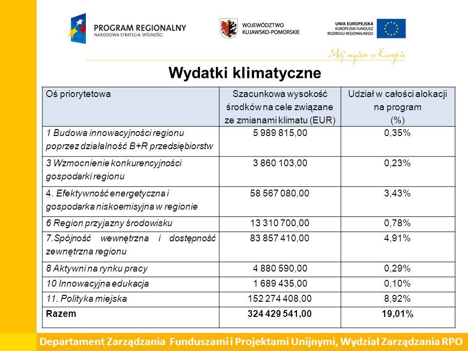 Departament Zarządzania Funduszami i Projektami Unijnymi, Wydział Zarządzania RPO Wydatki klimatyczne Oś priorytetowa Szacunkowa wysokość środków na cele związane ze zmianami klimatu (EUR) Udział w całości alokacji na program (%) 1 Budowa innowacyjności regionu poprzez działalność B+R przedsiębiorstw 5 989 815,000,35% 3 Wzmocnienie konkurencyjności gospodarki regionu 3 860 103,000,23% 4.