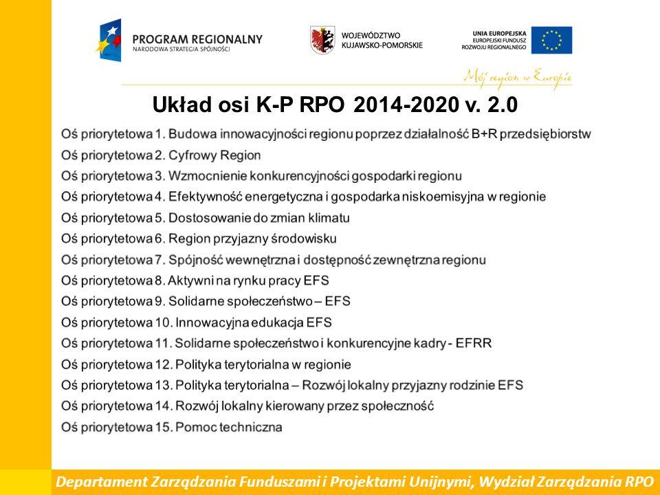 Departament Zarządzania Funduszami i Projektami Unijnymi, Wydział Zarządzania RPO Układ osi K-P RPO 2014-2020 v.
