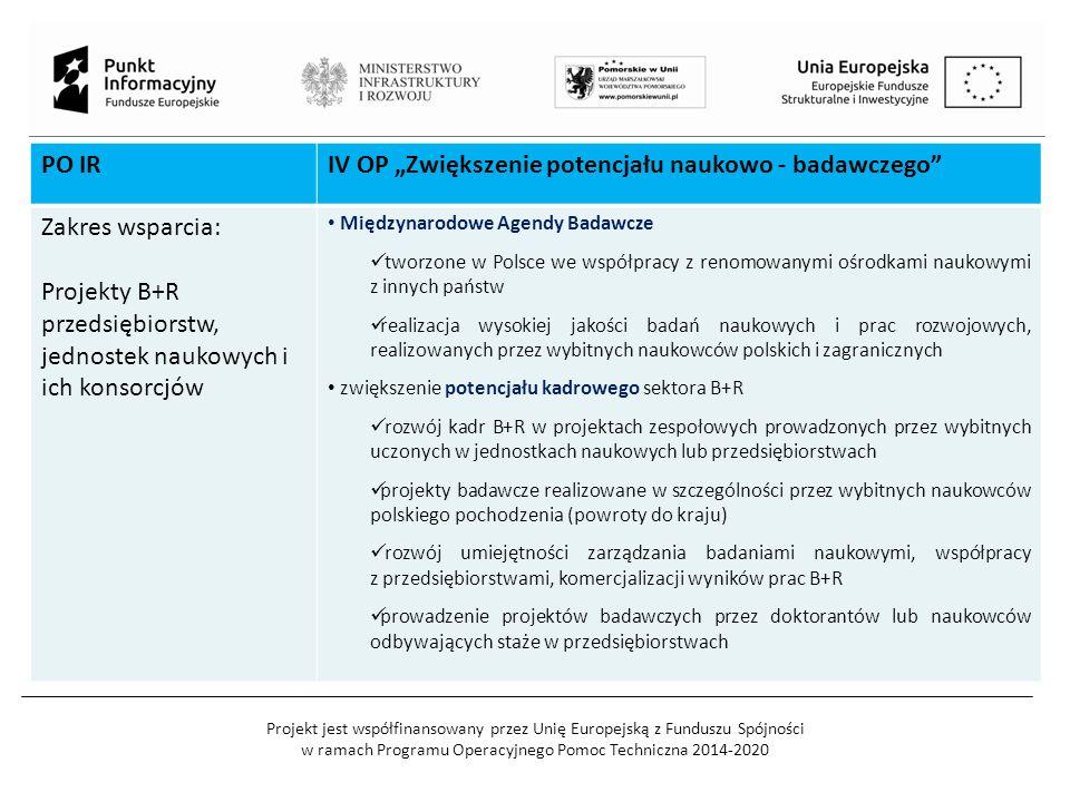 """Projekt jest współfinansowany przez Unię Europejską z Funduszu Spójności w ramach Programu Operacyjnego Pomoc Techniczna 2014-2020 PO IRIV OP """"Zwiększenie potencjału naukowo - badawczego Zakres wsparcia: Projekty B+R przedsiębiorstw, jednostek naukowych i ich konsorcjów Międzynarodowe Agendy Badawcze tworzone w Polsce we współpracy z renomowanymi ośrodkami naukowymi z innych państw realizacja wysokiej jakości badań naukowych i prac rozwojowych, realizowanych przez wybitnych naukowców polskich i zagranicznych zwiększenie potencjału kadrowego sektora B+R rozwój kadr B+R w projektach zespołowych prowadzonych przez wybitnych uczonych w jednostkach naukowych lub przedsiębiorstwach projekty badawcze realizowane w szczególności przez wybitnych naukowców polskiego pochodzenia (powroty do kraju) rozwój umiejętności zarządzania badaniami naukowymi, współpracy z przedsiębiorstwami, komercjalizacji wyników prac B+R prowadzenie projektów badawczych przez doktorantów lub naukowców odbywających staże w przedsiębiorstwach"""