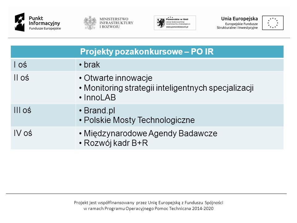 Projekt jest współfinansowany przez Unię Europejską z Funduszu Spójności w ramach Programu Operacyjnego Pomoc Techniczna 2014-2020 Projekty pozakonkursowe – PO IR I oś brak II oś Otwarte innowacje Monitoring strategii inteligentnych specjalizacji InnoLAB III oś Brand.pl Polskie Mosty Technologiczne IV oś Międzynarodowe Agendy Badawcze Rozwój kadr B+R