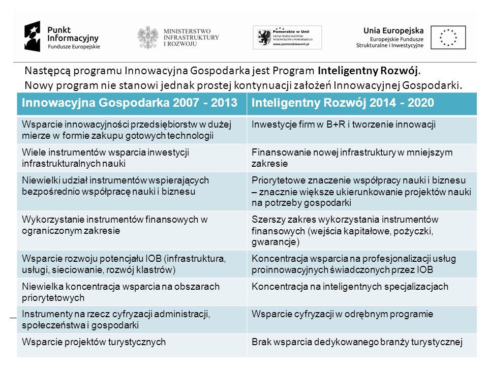 Projekt jest współfinansowany przez Unię Europejską z Funduszu Spójności w ramach Programu Operacyjnego Pomoc Techniczna 2014-2020 Następcą programu Innowacyjna Gospodarka jest Program Inteligentny Rozwój.