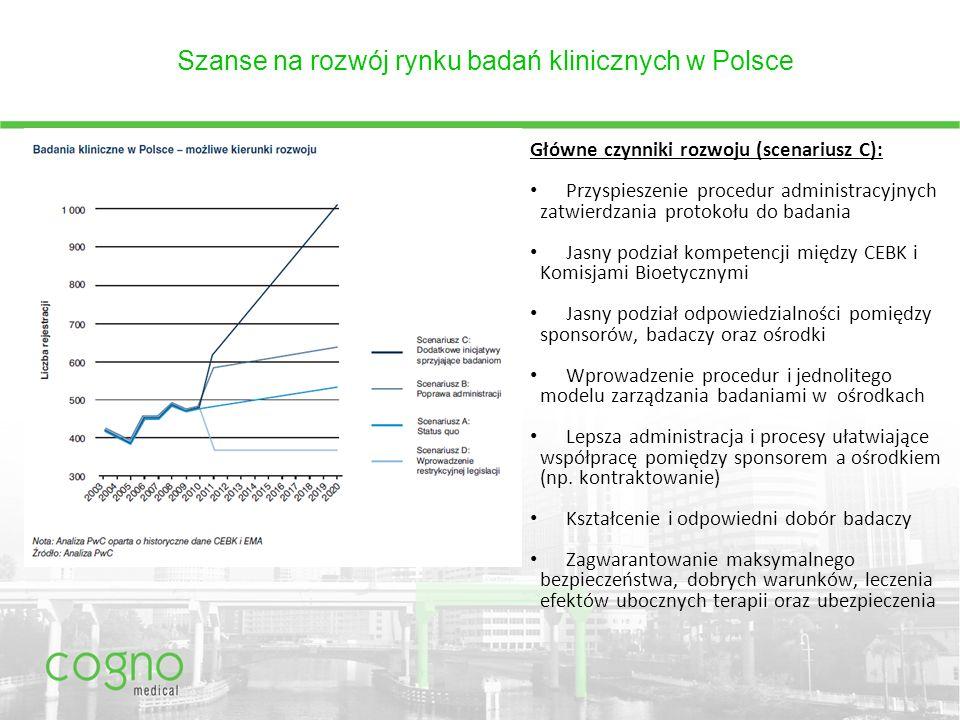 Szanse na rozwój rynku badań klinicznych w Polsce Główne czynniki rozwoju (scenariusz C): Przyspieszenie procedur administracyjnych zatwierdzania protokołu do badania Jasny podział kompetencji między CEBK i Komisjami Bioetycznymi Jasny podział odpowiedzialności pomiędzy sponsorów, badaczy oraz ośrodki Wprowadzenie procedur i jednolitego modelu zarządzania badaniami w ośrodkach Lepsza administracja i procesy ułatwiające współpracę pomiędzy sponsorem a ośrodkiem (np.
