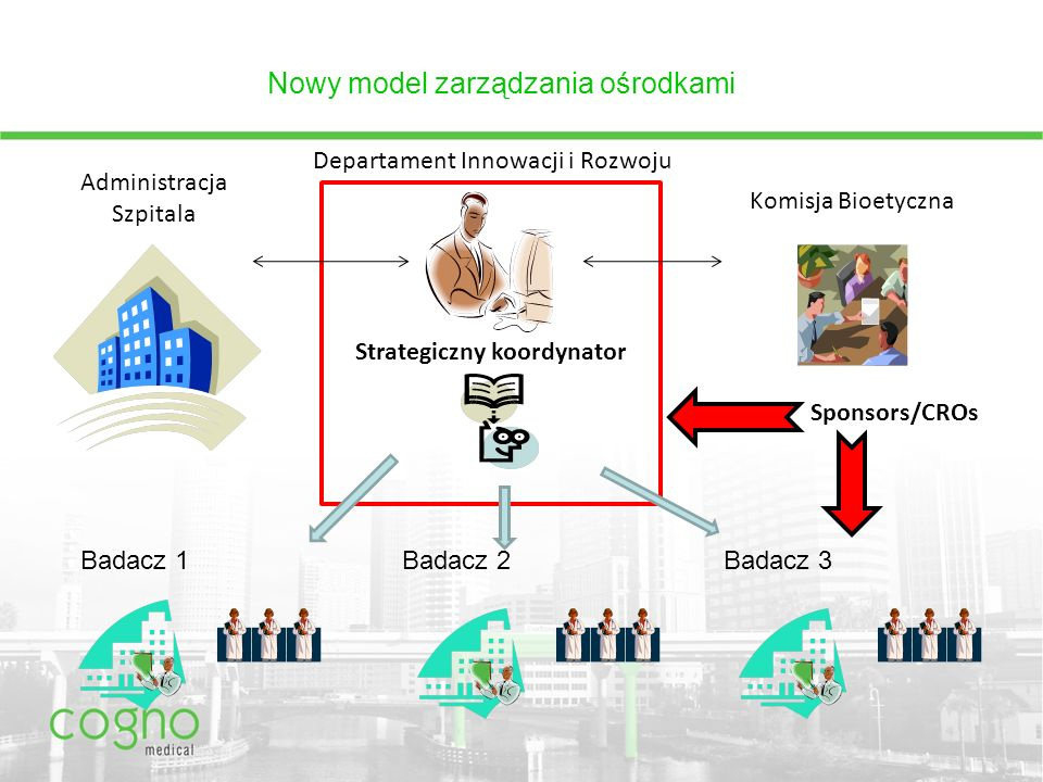 Nowy model zarządzania ośrodkami Strategiczny koordynator Departament Innowacji i Rozwoju Komisja Bioetyczna Administracja Szpitala Badacz 1Badacz 2Badacz 3 Sponsors/CROs