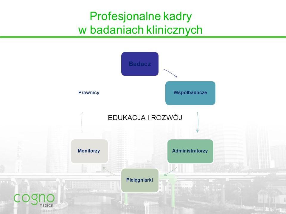 Profesjonalne kadry w badaniach klinicznych Badacz WspółbadaczeAdministratorzyPielęgniarkiMonitorzyPrawnicy EDUKACJA i ROZWÓJ
