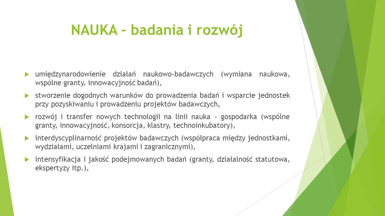 NAUKA – badania i rozwój  umiędzynarodowienie działań naukowo-badawczych (wymiana naukowa, wspólne granty, innowacyjność badań),  stworzenie dogodnych warunków do prowadzenia badań i wsparcie jednostek przy pozyskiwaniu i prowadzeniu projektów badawczych,  rozwój i transfer nowych technologii na linii nauka - gospodarka (wspólne granty, innowacyjność, konsorcja, klastry, technoinkubatory),  interdyscyplinarność projektów badawczych (współpraca między jednostkami, wydziałami, uczelniami krajami i zagranicznymi),  intensyfikacja i jakość podejmowanych badań (granty, działalność statutowa, ekspertyzy itp.),