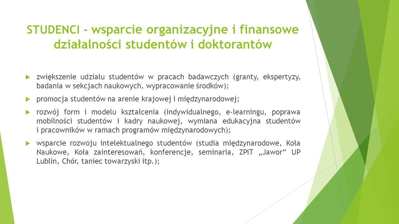 """STUDENCI - wsparcie organizacyjne i finansowe działalności studentów i doktorantów  zwiększenie udziału studentów w pracach badawczych (granty, ekspertyzy, badania w sekcjach naukowych, wypracowanie środków);  promocja studentów na arenie krajowej i międzynarodowej;  rozwój form i modelu kształcenia (indywidualnego, e-learningu, poprawa mobilności studentów i kadry naukowej, wymiana edukacyjna studentów i pracowników w ramach programów międzynarodowych);  wsparcie rozwoju intelektualnego studentów (studia międzynarodowe, Koła Naukowe, Koła zainteresowań, konferencje, seminaria, ZPiT """"Jawor UP Lublin, Chór, taniec towarzyski itp.);"""