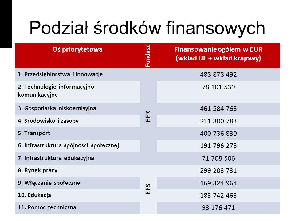Podział środków finansowych Oś priorytetowa Fundusz Finansowanie ogółem w EUR (wkład UE + wkład krajowy) 1.