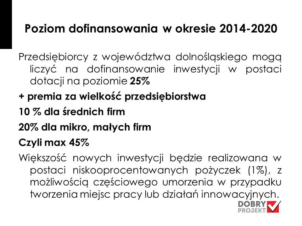 Poziom dofinansowania w okresie 2014-2020 Przedsiębiorcy z województwa dolnośląskiego mogą liczyć na dofinansowanie inwestycji w postaci dotacji na poziomie 25% + premia za wielkość przedsiębiorstwa 10 % dla średnich firm 20% dla mikro, małych firm Czyli max 45% Większość nowych inwestycji będzie realizowana w postaci niskooprocentowanych pożyczek (1%), z możliwością częściowego umorzenia w przypadku tworzenia miejsc pracy lub działań innowacyjnych.