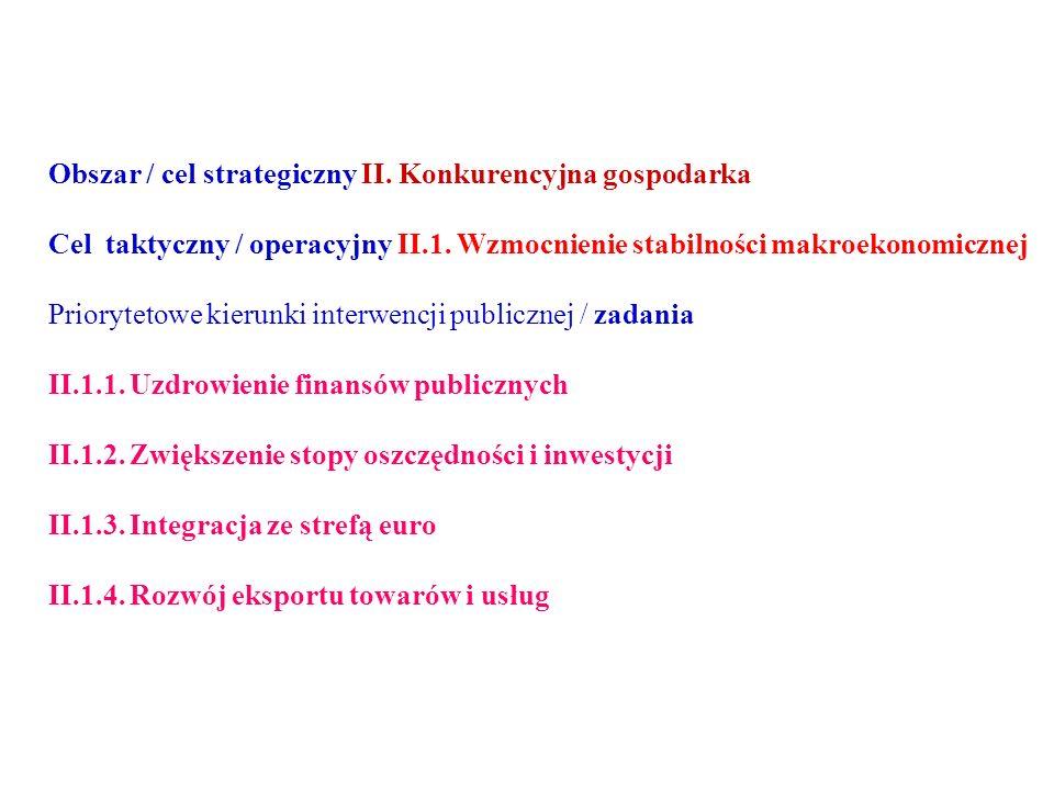 Obszar / cel strategiczny II. Konkurencyjna gospodarka Cel taktyczny / operacyjny II.1.