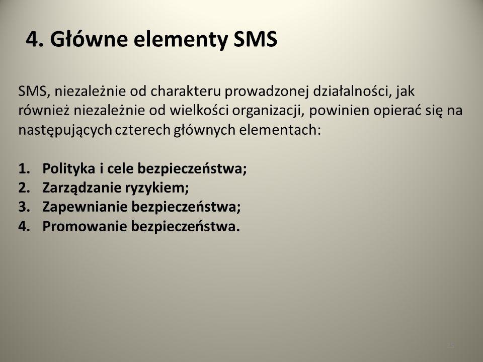 25 4. Główne elementy SMS SMS, niezależnie od charakteru prowadzonej działalności, jak również niezależnie od wielkości organizacji, powinien opierać
