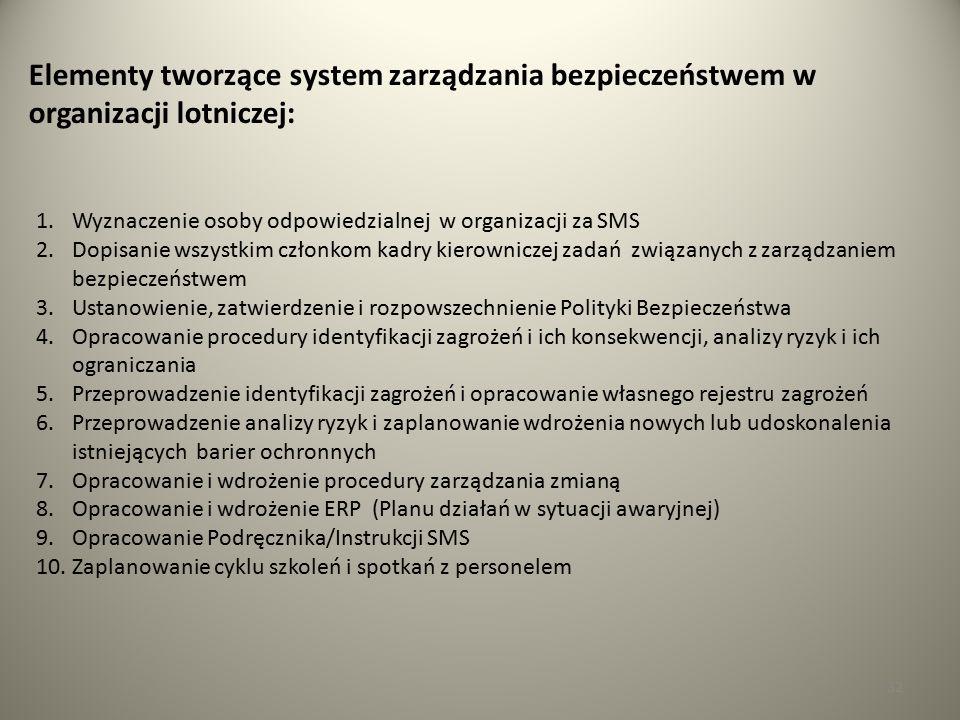32 Elementy tworzące system zarządzania bezpieczeństwem w organizacji lotniczej: 1.Wyznaczenie osoby odpowiedzialnej w organizacji za SMS 2.Dopisanie