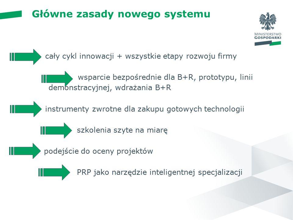 wstęp 01 cały cykl innowacji + wszystkie etapy rozwoju firmy wsparcie bezpośrednie dla B+R, prototypu, linii demonstracyjnej, wdrażania B+R instrumenty zwrotne dla zakupu gotowych technologii szkolenia szyte na miarę nowe podejście do oceny projektów PRP jako narzędzie inteligentnej specjalizacji N Główne zasady nowego systemu