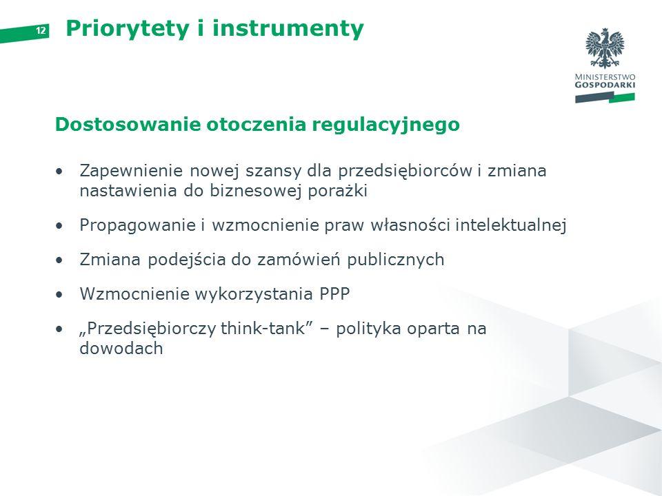 """12 Priorytety i instrumenty Dostosowanie otoczenia regulacyjnego Zapewnienie nowej szansy dla przedsiębiorców i zmiana nastawienia do biznesowej porażki Propagowanie i wzmocnienie praw własności intelektualnej Zmiana podejścia do zamówień publicznych Wzmocnienie wykorzystania PPP """"Przedsiębiorczy think-tank – polityka oparta na dowodach"""
