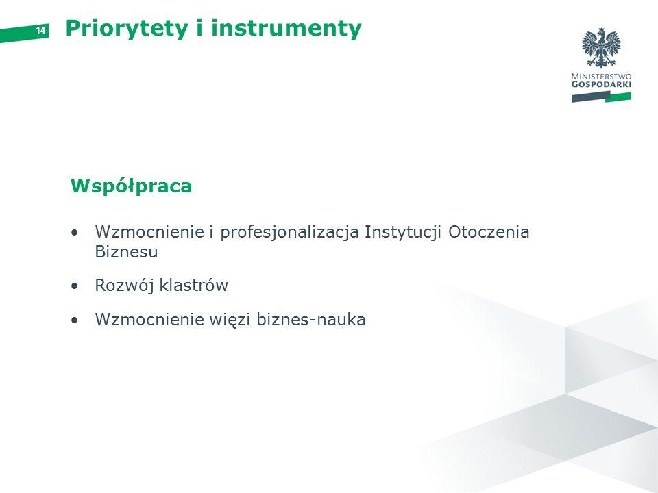14 Priorytety i instrumenty Współpraca Wzmocnienie i profesjonalizacja Instytucji Otoczenia Biznesu Rozwój klastrów Wzmocnienie więzi biznes-nauka